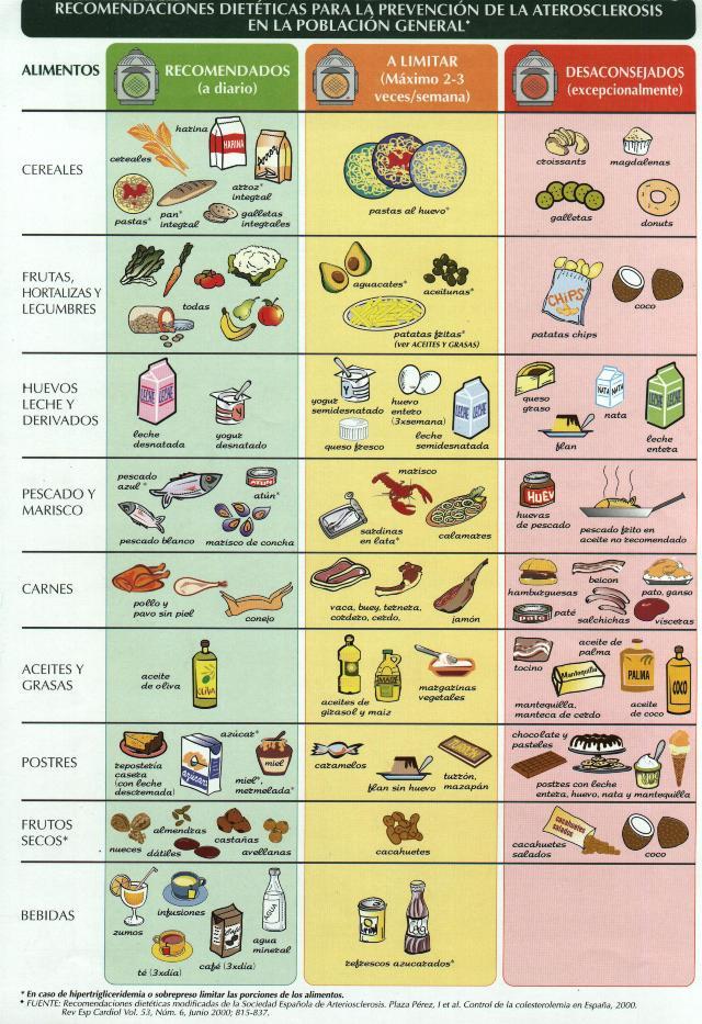 colesterolalimentos